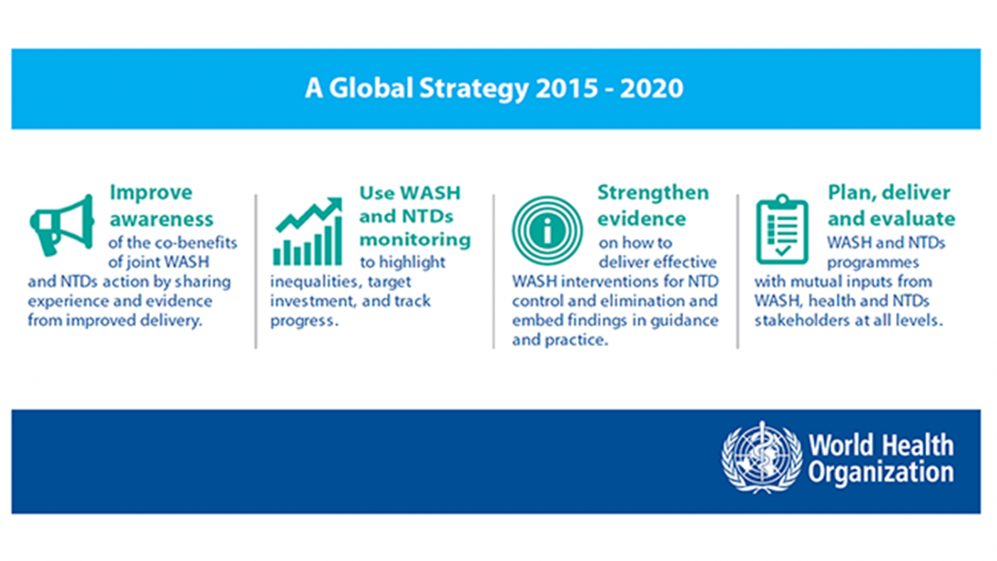 Infographic showing the four pillars of the global strategy 2015 -2020, by the World Health Organization; improve awareness, use WASH and NTDs monitoring, strengthen evidence and Plan, deliver and evaluate.