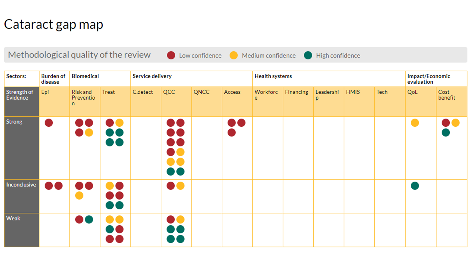 Graphic showing a Sightsavers evidence gap map (a grid marked with dots). The grid shows the strength of evidence (strong, inconclusive, weak) for sectors such as: burden of the disease, biomedical, service delivery, health systems, impact/economic evaluation.