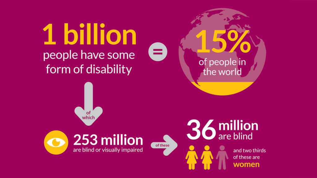 Example of an infographic featuring the following text: '1 billion people have some form of disability (15 per cent of people in the world), of which 253 million are blind or visually impaired. 36 million are blind, and two thirds of these are women.'
