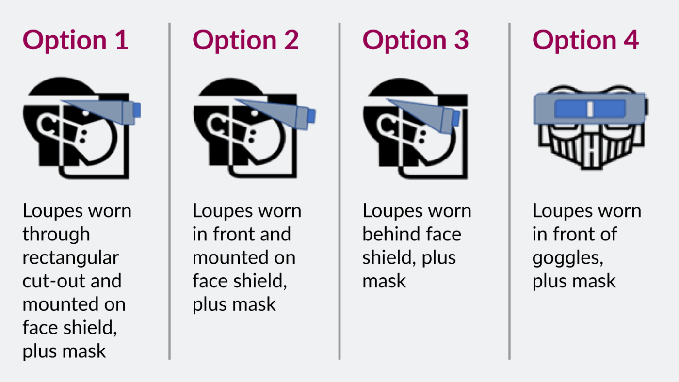 A diagram showing four different ways to wear a face shield, mask and loupes. The text says: Option 1: Loupes worn through rectangular cut-out and mounted on face shield, plus mask Option 2: Loupes worn in front and mounted on face shield, plus mask Option 3: Loupes worn behind face shield, plus mask Option 4: Loupes worn in front of goggles, plus mask.